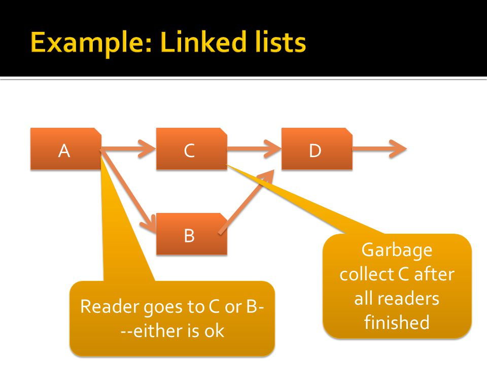 A A C C D D B B Reader goes to C or B- --either is ok Garbage collect C after all readers finished