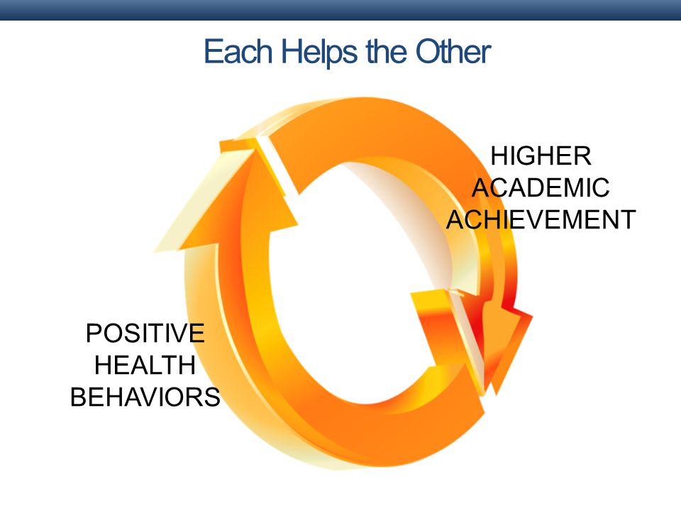 Each Helps the Other HIGHER ACADEMIC ACHIEVEMENT POSITIVE HEALTH BEHAVIORS