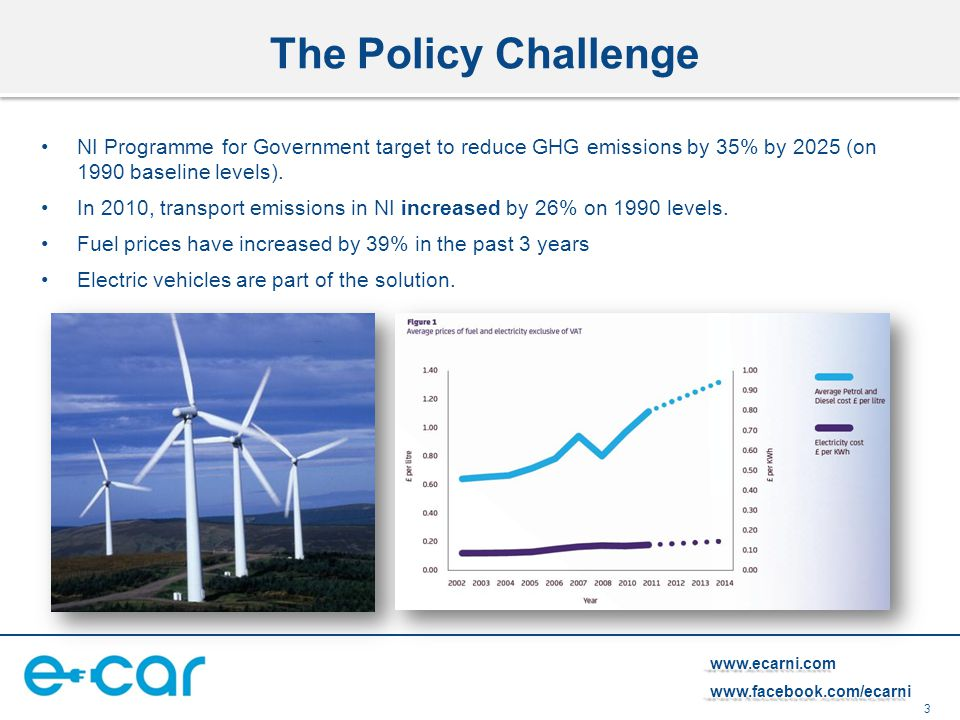 3 www.ecarni.comwww.facebook.com/ecarni The Policy Challenge NI Programme for Government target to reduce GHG emissions by 35% by 2025 (on 1990 baseli