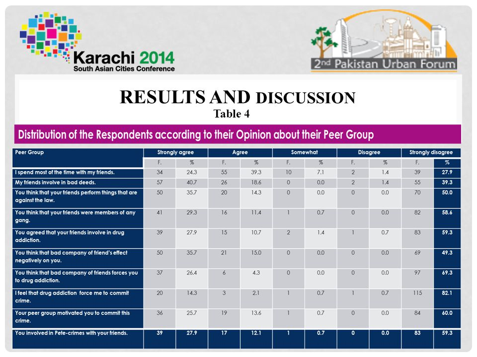 RESULTS AND DISCUSSION Table 4