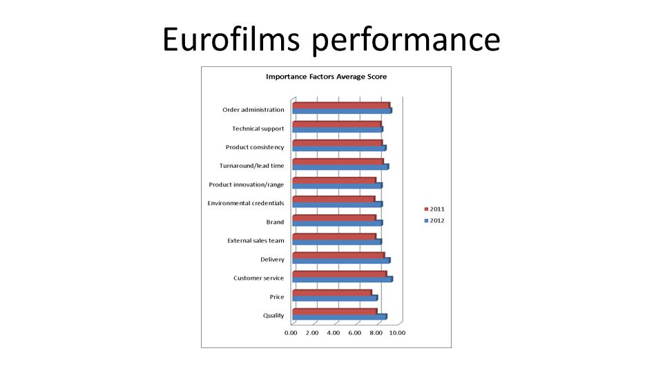 Eurofilms performance