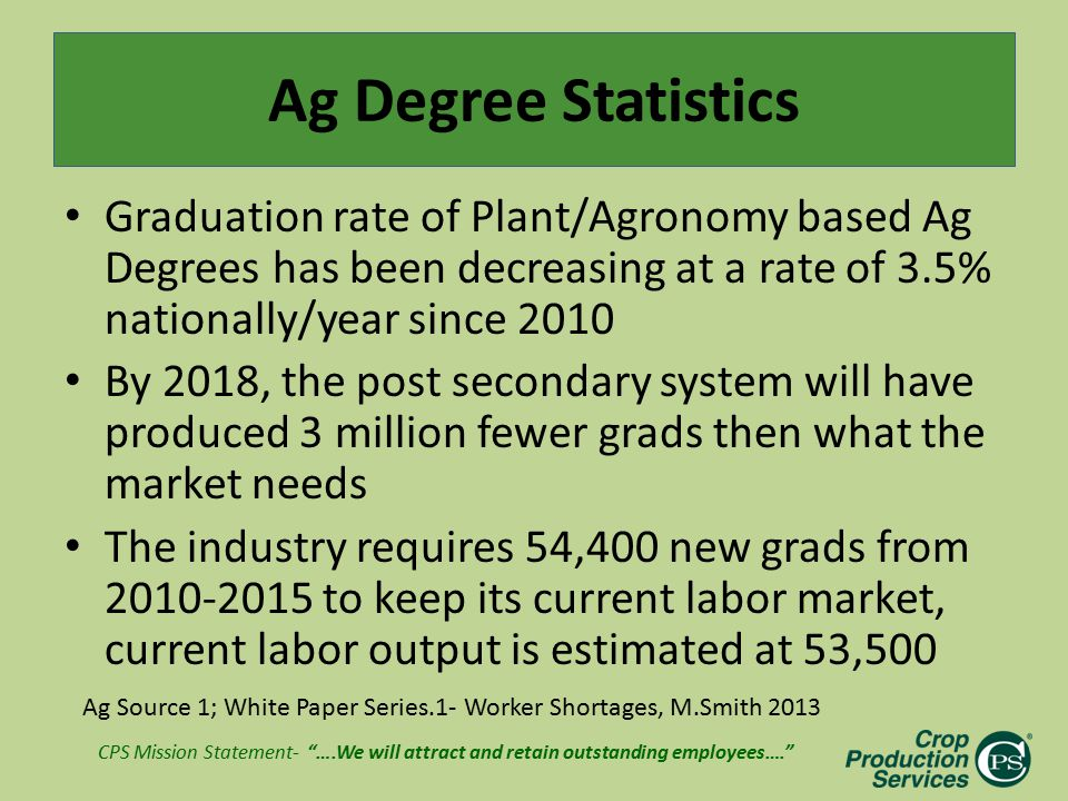 "CPS Mission Statement- ""….We will attract and retain outstanding employees…."" Ag Degree Statistics Graduation rate of Plant/Agronomy based Ag Degrees"