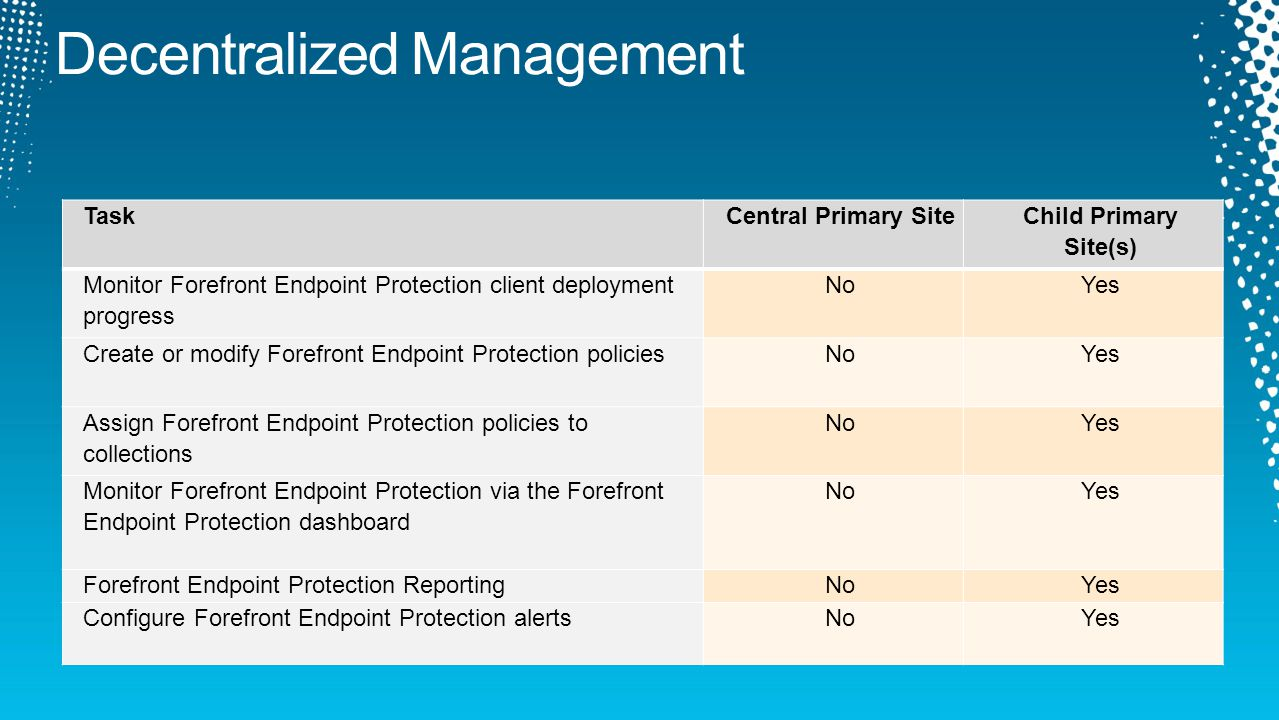TaskCentral Primary Site Child Primary Site(s) Monitor Forefront Endpoint Protection client deployment progress NoYes Create or modify Forefront Endpo