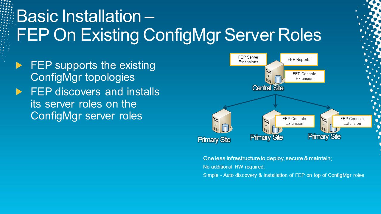 One less infrastructure to deploy, secure & maintain ; No additional HW required; Simple - Auto discovery & installation of FEP on top of ConfigMgr roles FEP Console Extension FEP Server Extensions FEP Reports FEP Console Extension