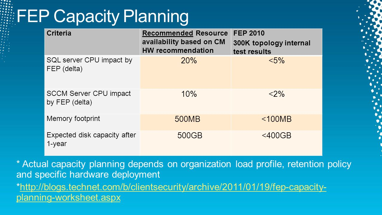 * Actual capacity planning depends on organization load profile, retention policy and specific hardware deployment *http://blogs.technet.com/b/clientsecurity/archive/2011/01/19/fep-capacity- planning-worksheet.aspxhttp://blogs.technet.com/b/clientsecurity/archive/2011/01/19/fep-capacity- planning-worksheet.aspx CriteriaRecommended Resource availability based on CM HW recommendation FEP 2010 300K topology internal test results SQL server CPU impact by FEP (delta) 20%<5% SCCM Server CPU impact by FEP (delta) 10%<2% Memory footprint 500MB<100MB Expected disk capacity after 1-year 500GB<400GB