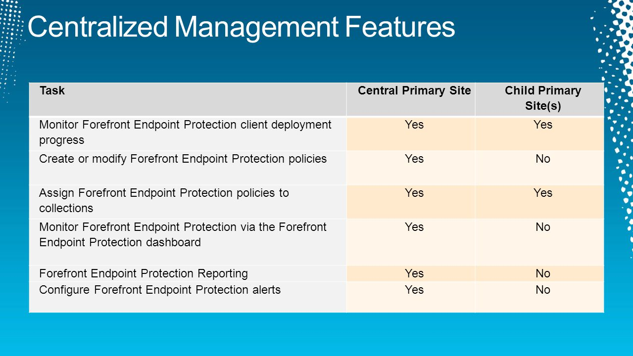 TaskCentral Primary Site Child Primary Site(s) Monitor Forefront Endpoint Protection client deployment progress Yes Create or modify Forefront Endpoint Protection policiesYesNo Assign Forefront Endpoint Protection policies to collections Yes Monitor Forefront Endpoint Protection via the Forefront Endpoint Protection dashboard YesNo Forefront Endpoint Protection ReportingYesNo Configure Forefront Endpoint Protection alertsYesNo