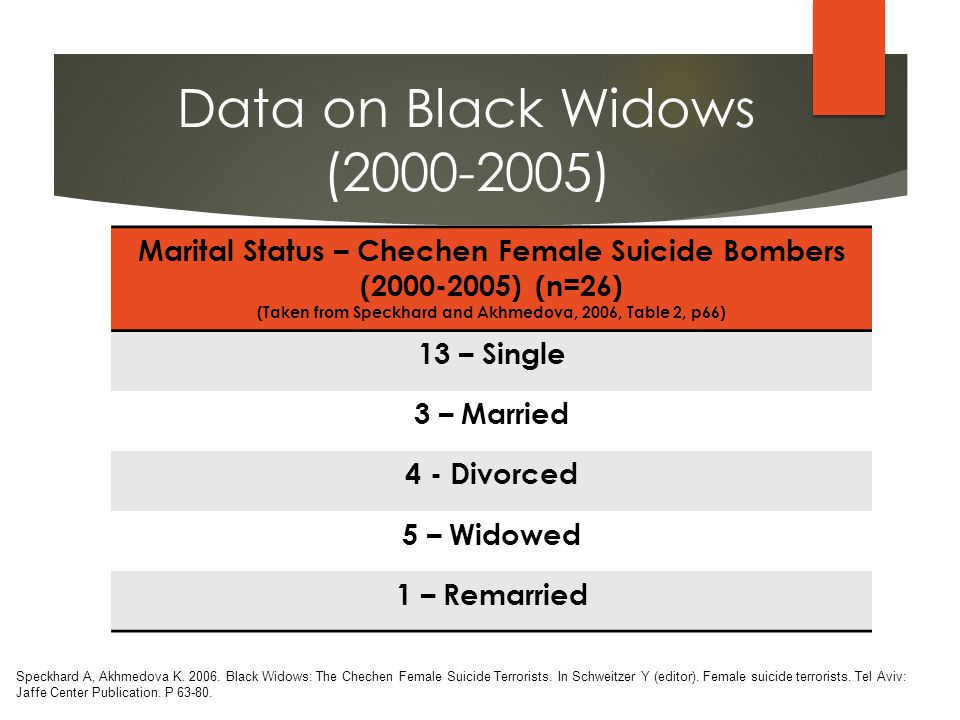 Marital Status – Chechen Female Suicide Bombers (2000-2005) (n=26) (Taken from Speckhard and Akhmedova, 2006, Table 2, p66) 13 – Single 3 – Married 4 - Divorced 5 – Widowed 1 – Remarried Speckhard A, Akhmedova K.