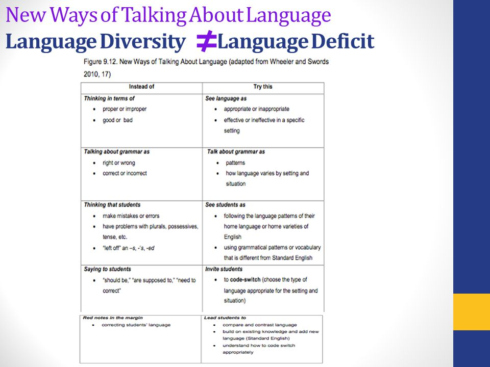 New Ways of Talking About Language Language Diversity Language Deficit