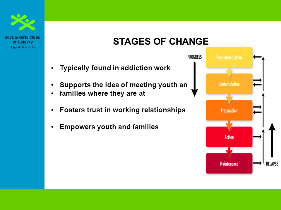STAGES OF CHANGE Typically found in addiction work Supports the idea of meeting youth and families where they are at Fosters trust in working relationships Empowers youth and families