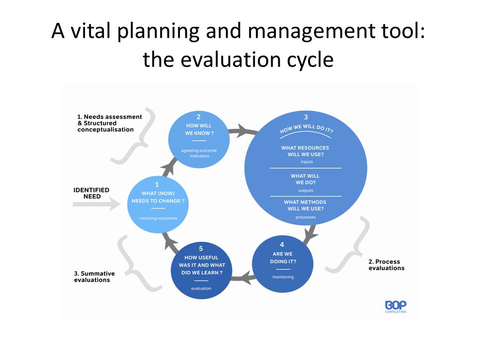 A vital planning and management tool: the evaluation cycle