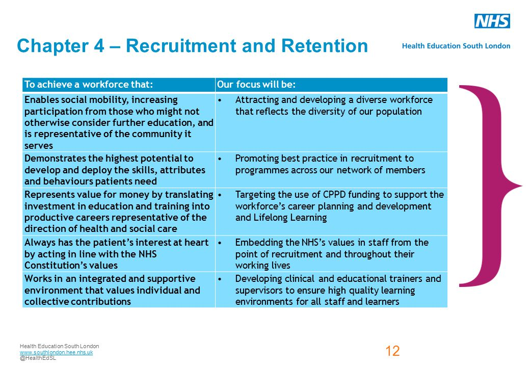 Health Education South London www.southlondon.hee.nhs.uk @HealthEdSL 12 Health Education England – 13 Local Education and Training Boards Chapter 4 – Recruitment and Retention To achieve a workforce that:Our focus will be: Enables social mobility, increasing participation from those who might not otherwise consider further education, and is representative of the community it serves Attracting and developing a diverse workforce that reflects the diversity of our population Demonstrates the highest potential to develop and deploy the skills, attributes and behaviours patients need Promoting best practice in recruitment to programmes across our network of members Represents value for money by translating investment in education and training into productive careers representative of the direction of health and social care Targeting the use of CPPD funding to support the workforce's career planning and development and Lifelong Learning Always has the patient's interest at heart by acting in line with the NHS Constitution's values Embedding the NHS's values in staff from the point of recruitment and throughout their working lives Works in an integrated and supportive environment that values individual and collective contributions Developing clinical and educational trainers and supervisors to ensure high quality learning environments for all staff and learners 12