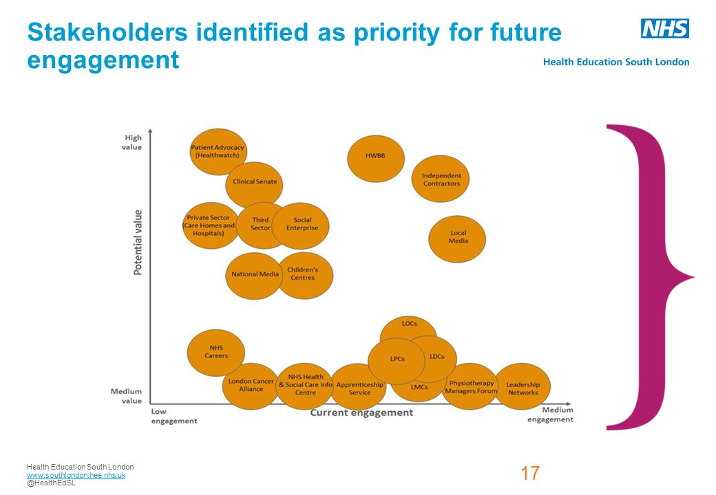 Health Education South London www.southlondon.hee.nhs.uk @HealthEdSL 17 Stakeholders identified as priority for future engagement 17