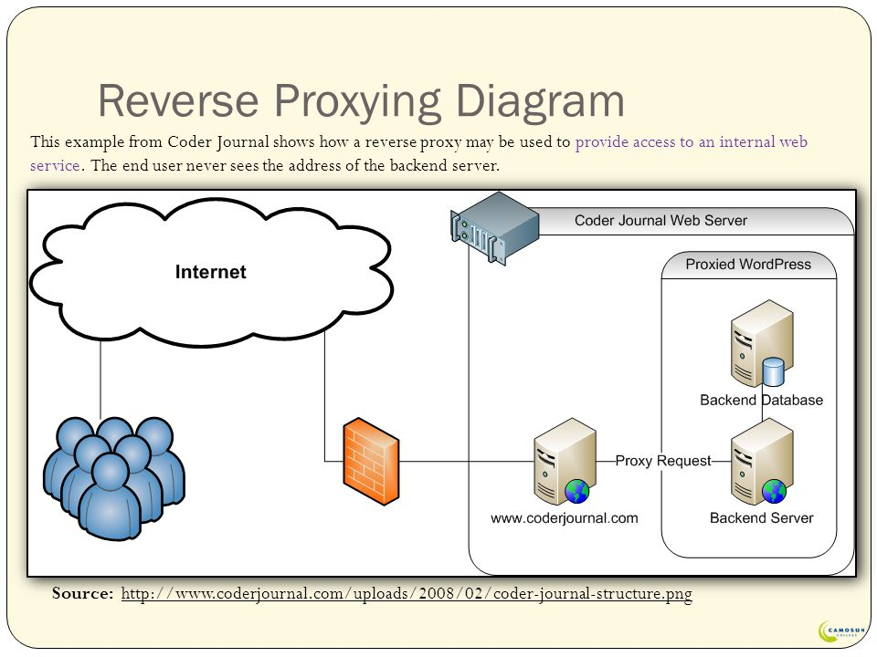 Reverse Proxying Diagram Source: http://www.coderjournal.com/uploads/2008/02/coder-journal-structure.png This example from Coder Journal shows how a reverse proxy may be used to provide access to an internal web service.