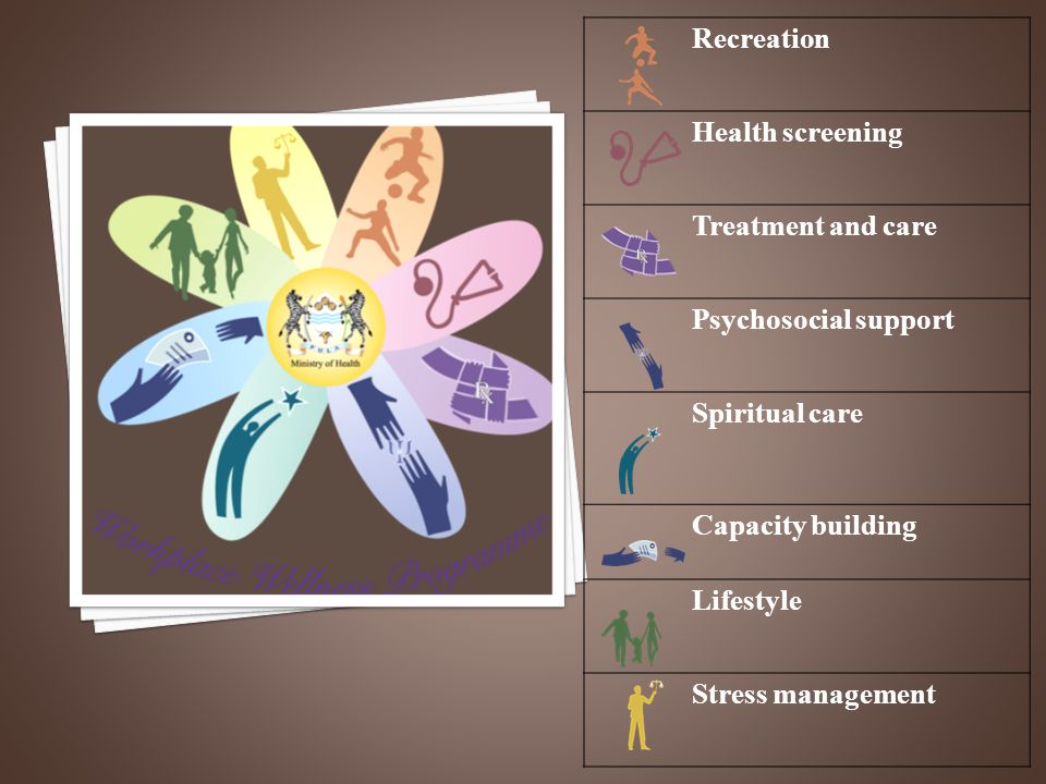 Recreation Health screening Treatment and care Psychosocial support Spiritual care Capacity building Lifestyle Stress management