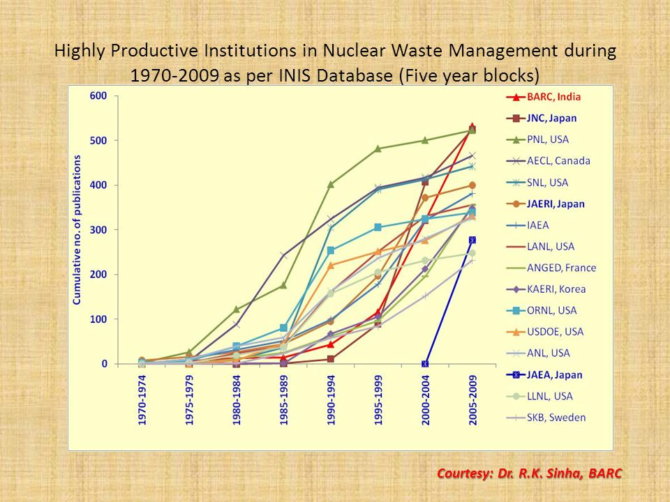 Highly Productive Institutions in Nuclear Waste Management during 1970-2009 as per INIS Database (Five year blocks) Courtesy: Dr.