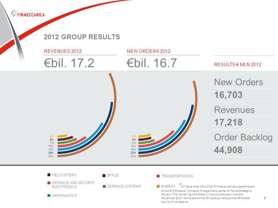 44 2012 GROUP RESULTS REVENUES 2012 €bil.17.2 NEW ORDERS 2012 €bil.