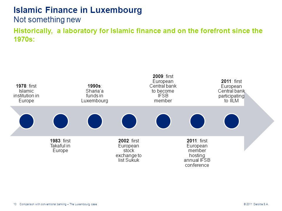 © 2011 Deloitte S.A.Comparison with conventional banking – The Luxembourg case10 Islamic Finance in Luxembourg Not something new Historically, a labor