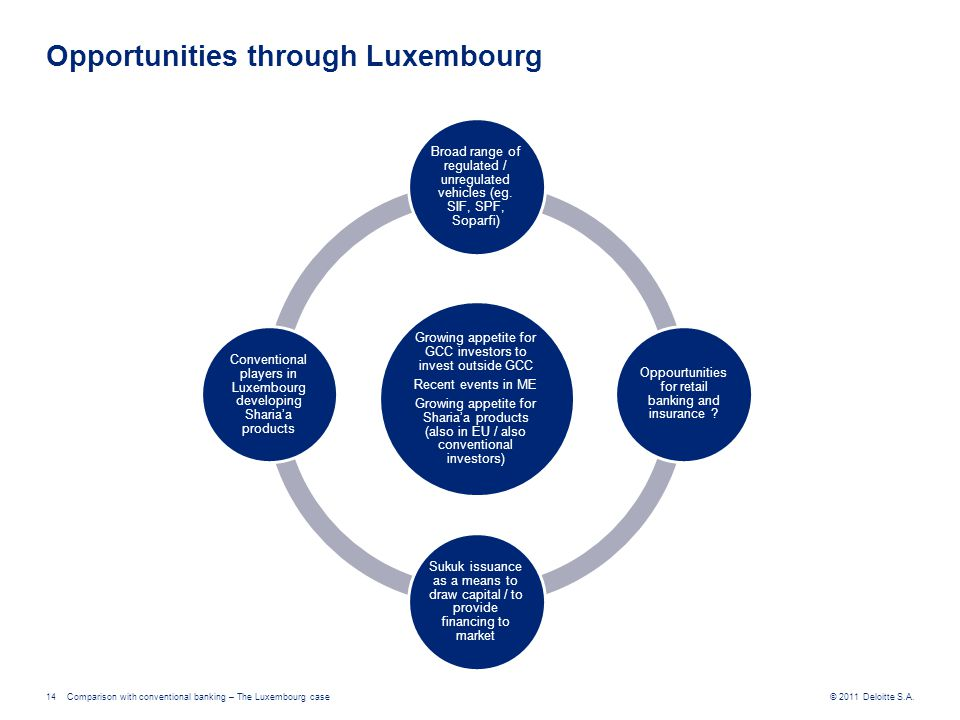 © 2011 Deloitte S.A.Comparison with conventional banking – The Luxembourg case14 Opportunities through Luxembourg Growing appetite for GCC investors t