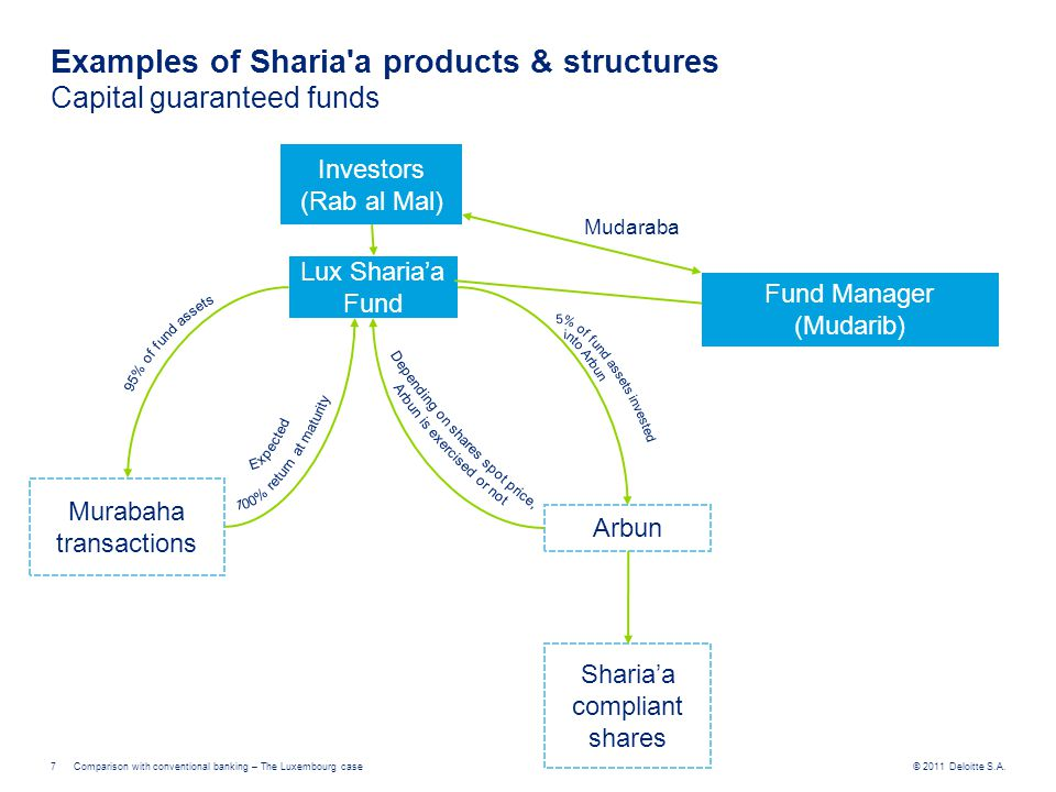 © 2011 Deloitte S.A.Comparison with conventional banking – The Luxembourg case7 Investors (Rab al Mal) Lux Sharia'a Fund Fund Manager (Mudarib) Muraba