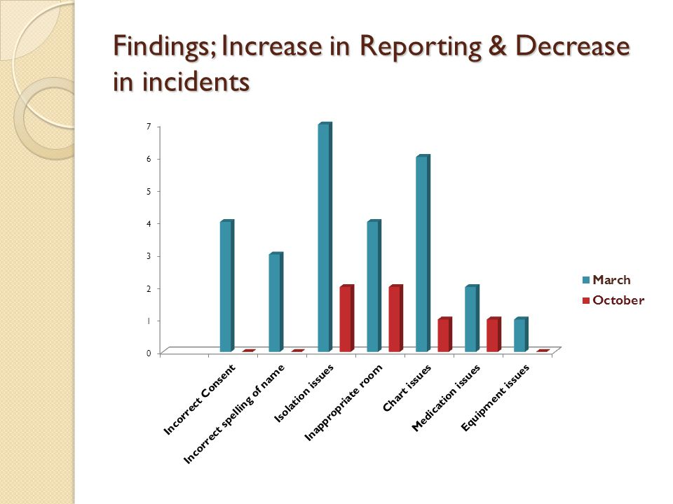 Findings; Increase in Reporting & Decrease in incidents