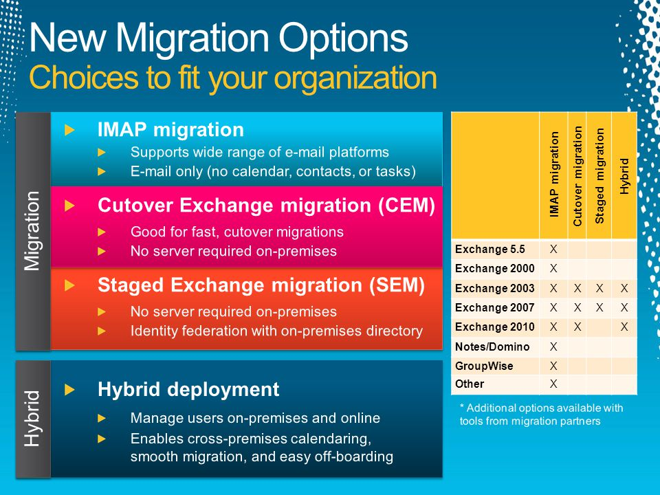 IMAP migration Cutover migration Staged migration Hybrid Exchange 5.5X Exchange 2000X Exchange 2003XXXX Exchange 2007XXXX Exchange 2010XXX Notes/DominoX GroupWiseX OtherX New Migration Options Choices to fit your organization