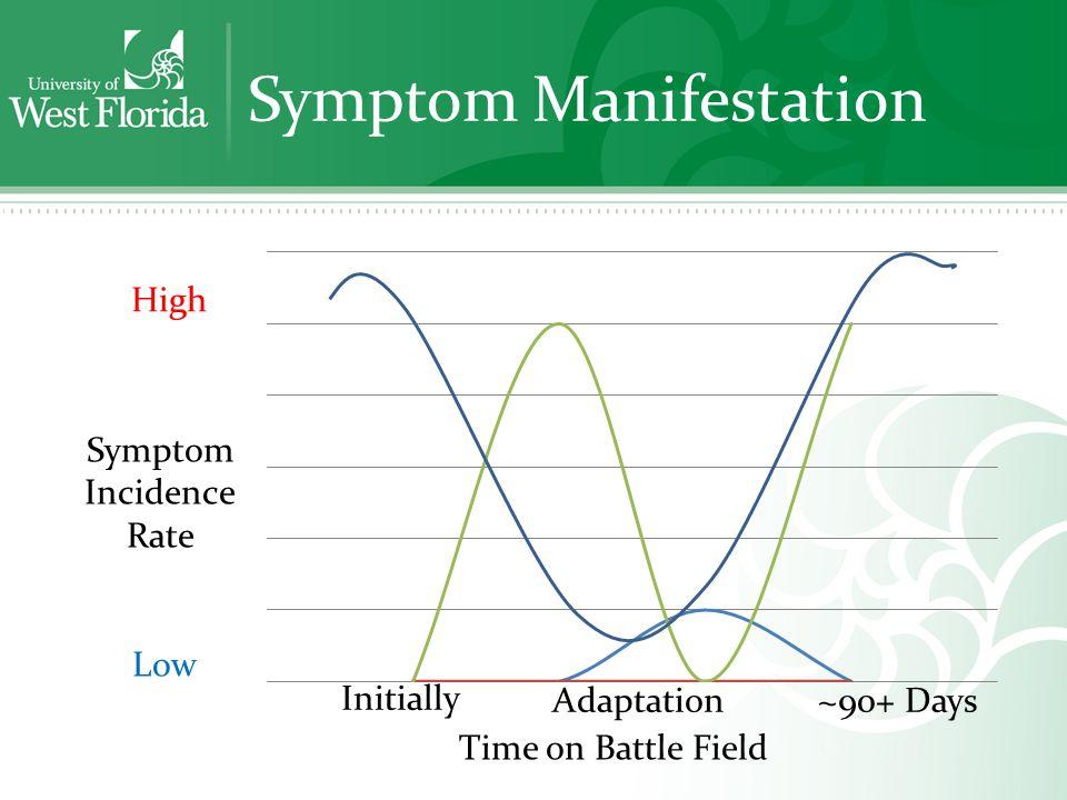 Symptom Manifestation Time on Battle Field Initially Adaptation~90+ Days
