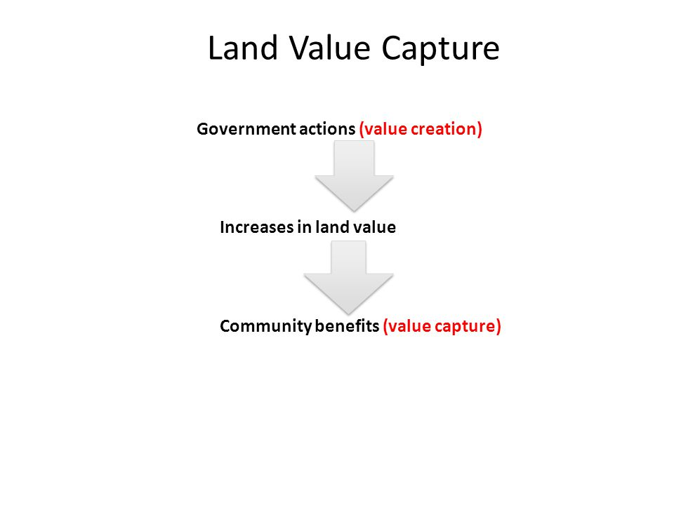 Land Value Capture Government actions (value creation) Increases in land value Community benefits (value capture)