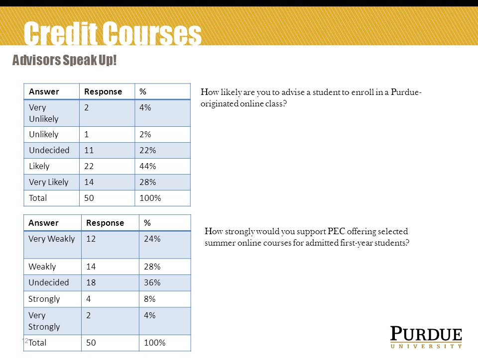 Credit Courses Advisors Speak Up.