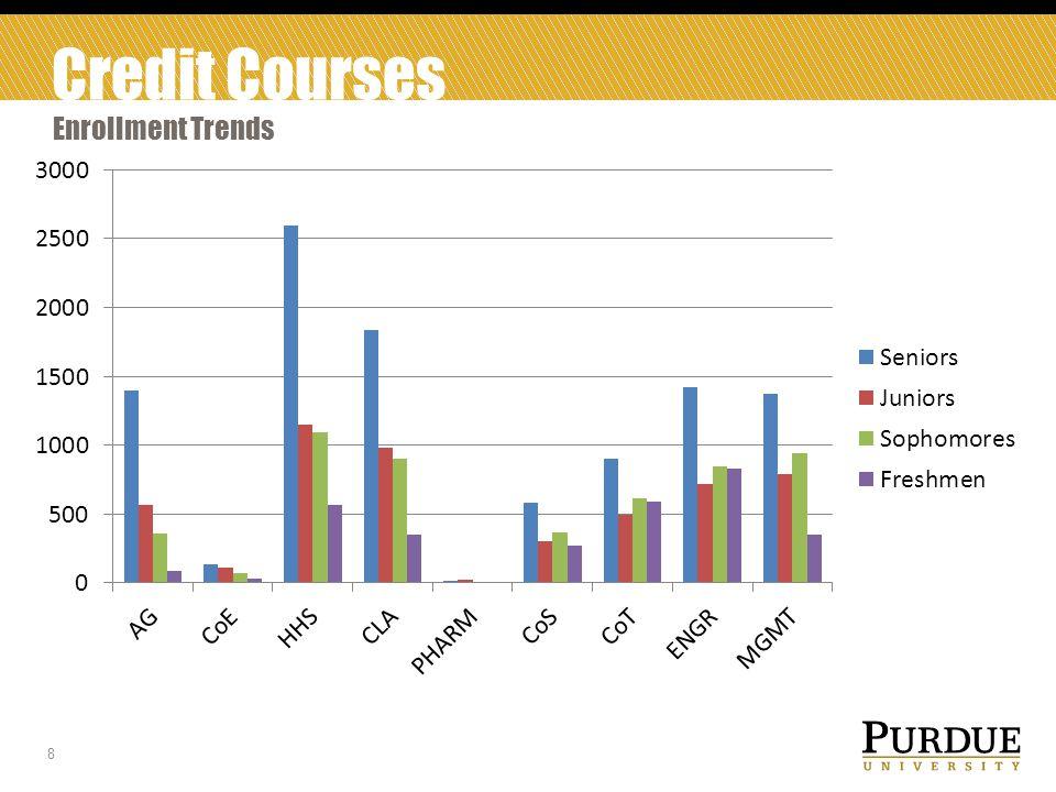 Credit Courses Enrollment Trends 8
