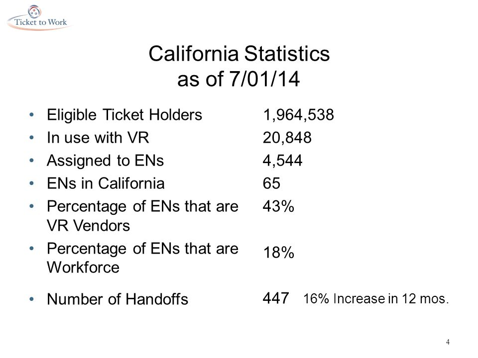 California Statistics as of 7/01/14 Eligible Ticket Holders In use with VR Assigned to ENs ENs in California Percentage of ENs that are VR Vendors Percentage of ENs that are Workforce Number of Handoffs 1,964,538 20,848 4,544 65 43% 18% 447 16% Increase in 12 mos.