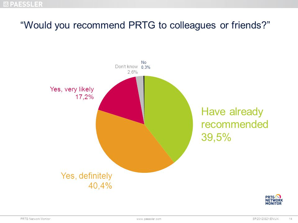 www.paessler.com PRTG Network Monitor www.paessler.com SP|20120821|EN|UK 14 Would you recommend PRTG to colleagues or friends? No 0,3% Have already recommended 39,5% Yes, definitely 40,4% Yes, very likely 17,2% Don't know 2,6%