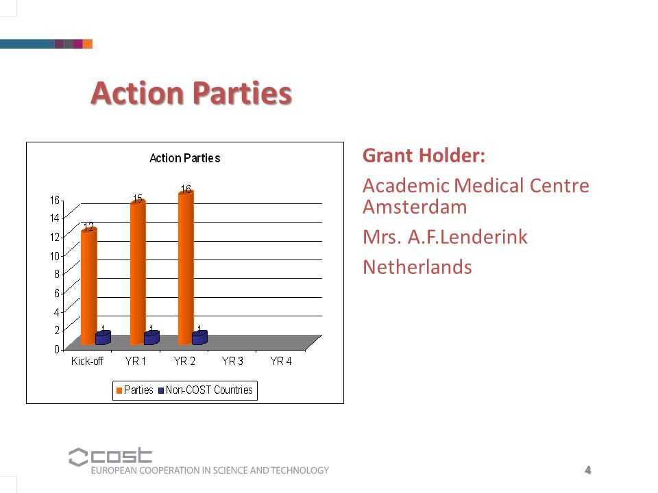 4 Grant Holder: Academic Medical Centre Amsterdam Mrs. A.F.Lenderink Netherlands Action Parties
