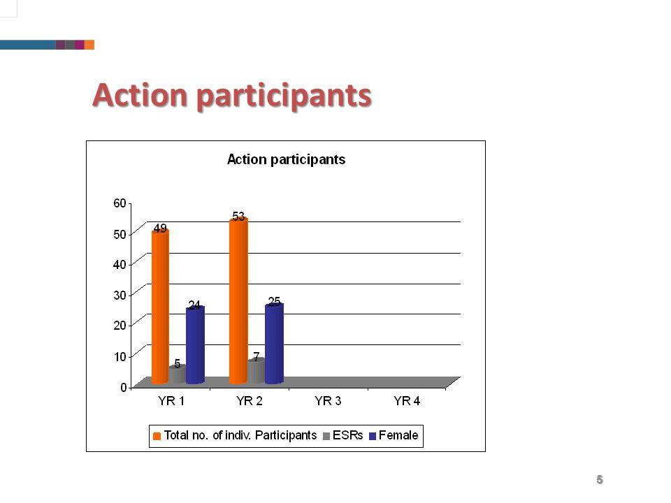 5 Action participants