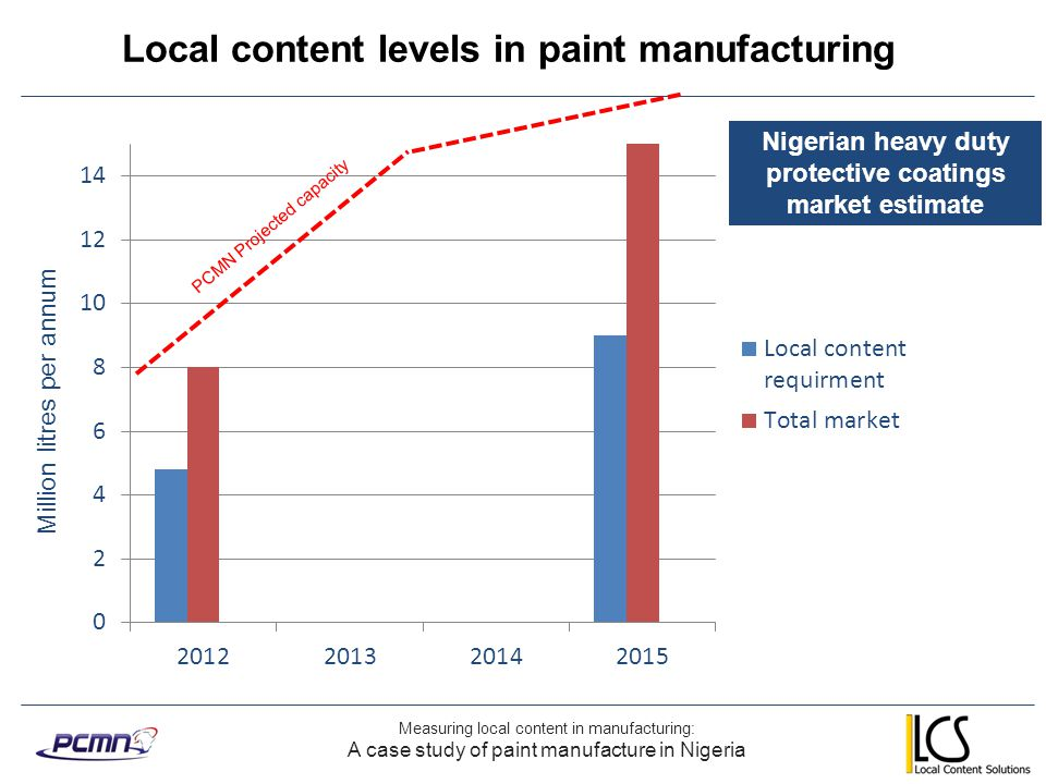 Key areas of measurement Measuring local content in manufacturing: Selecting Nigerian content metrics for the paint industry Investment / ownership Training Employment Importation Manufacturing and services Measures identified to I.Indicate Nigerian content II.Identify the suitability of the business to serve the market Currently being finalised prior to initiating monitoring