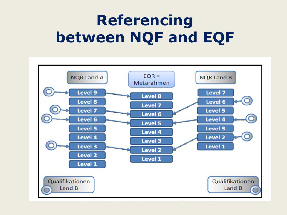 Referencing between NQF and EQF