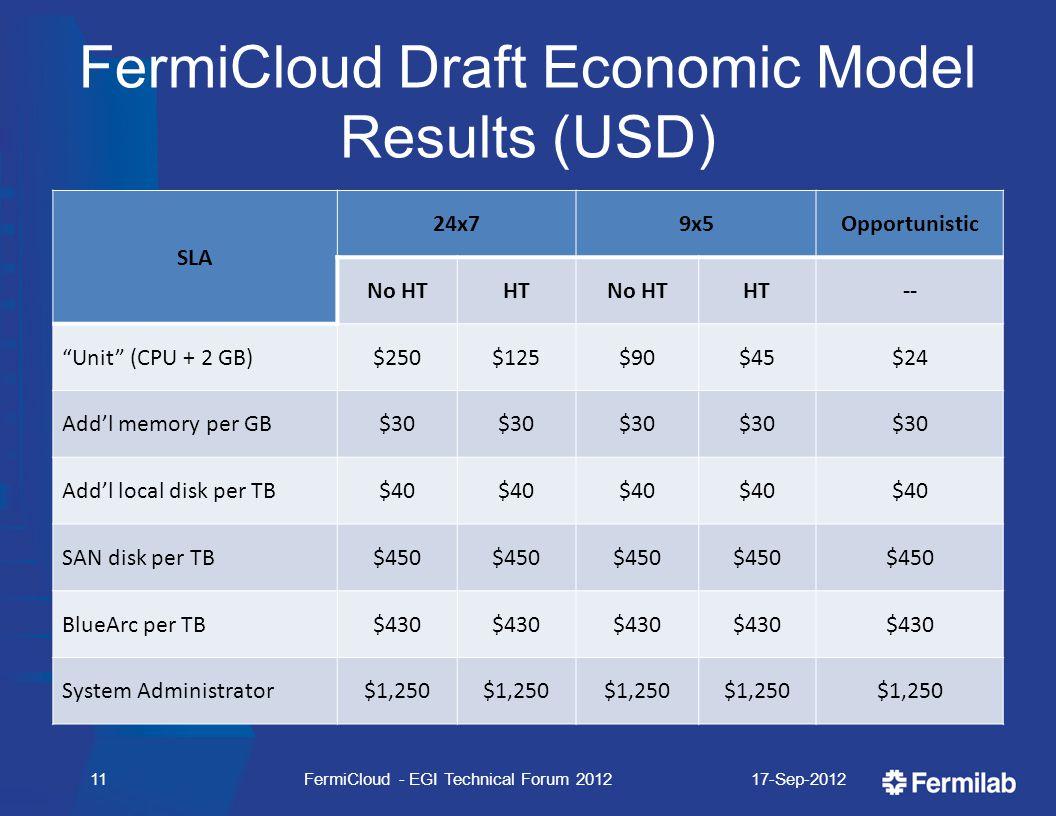 "FermiCloud Draft Economic Model Results (USD) SLA 24x79x5Opportunistic No HTHTNo HTHT-- ""Unit"" (CPU + 2 GB)$250$125$90$45$24 Add'l memory per GB$30 Ad"