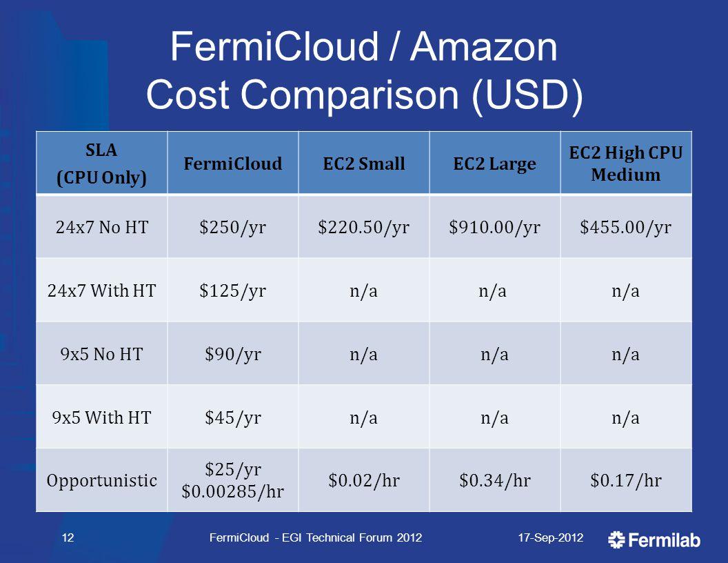 FermiCloud / Amazon Cost Comparison (USD) SLA (CPU Only) FermiCloudEC2 SmallEC2 Large EC2 High CPU Medium 24x7 No HT$250/yr$220.50/yr$910.00/yr$455.00