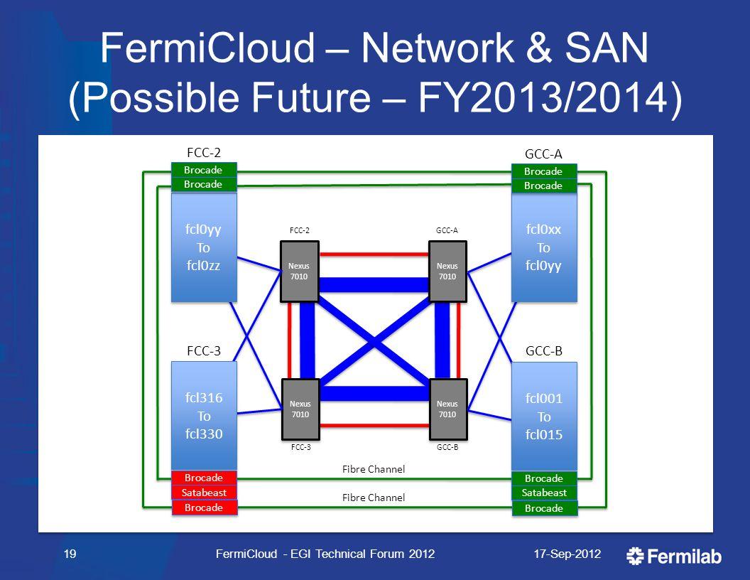 FermiCloud – Network & SAN (Possible Future – FY2013/2014) 17-Sep-2012FermiCloud - EGI Technical Forum 201219 Fibre Channel FCC-2 Nexus 7010 Nexus 701