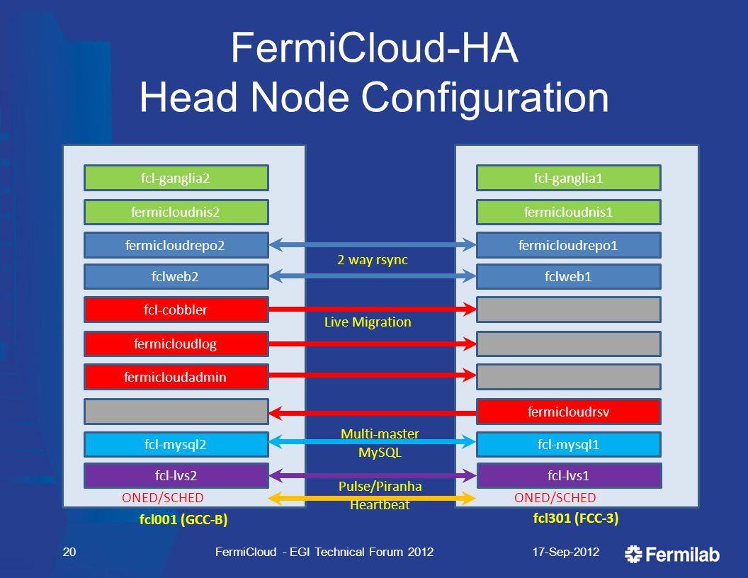 FermiCloud-HA Head Node Configuration 17-Sep-2012FermiCloud - EGI Technical Forum 201220 fcl001 (GCC-B) fcl301 (FCC-3) ONED/SCHED fcl-ganglia2 fermicl