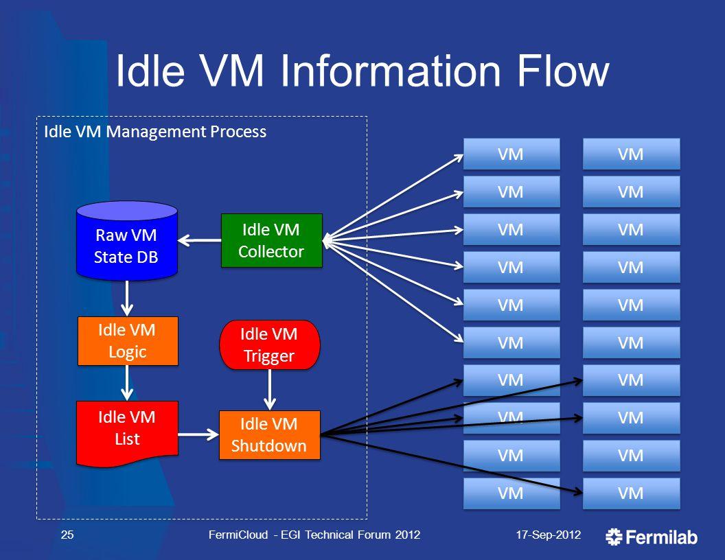 Idle VM Information Flow 17-Sep-2012FermiCloud - EGI Technical Forum 201225 VM Raw VM State DB Raw VM State DB Idle VM Collector Idle VM Collector Idl