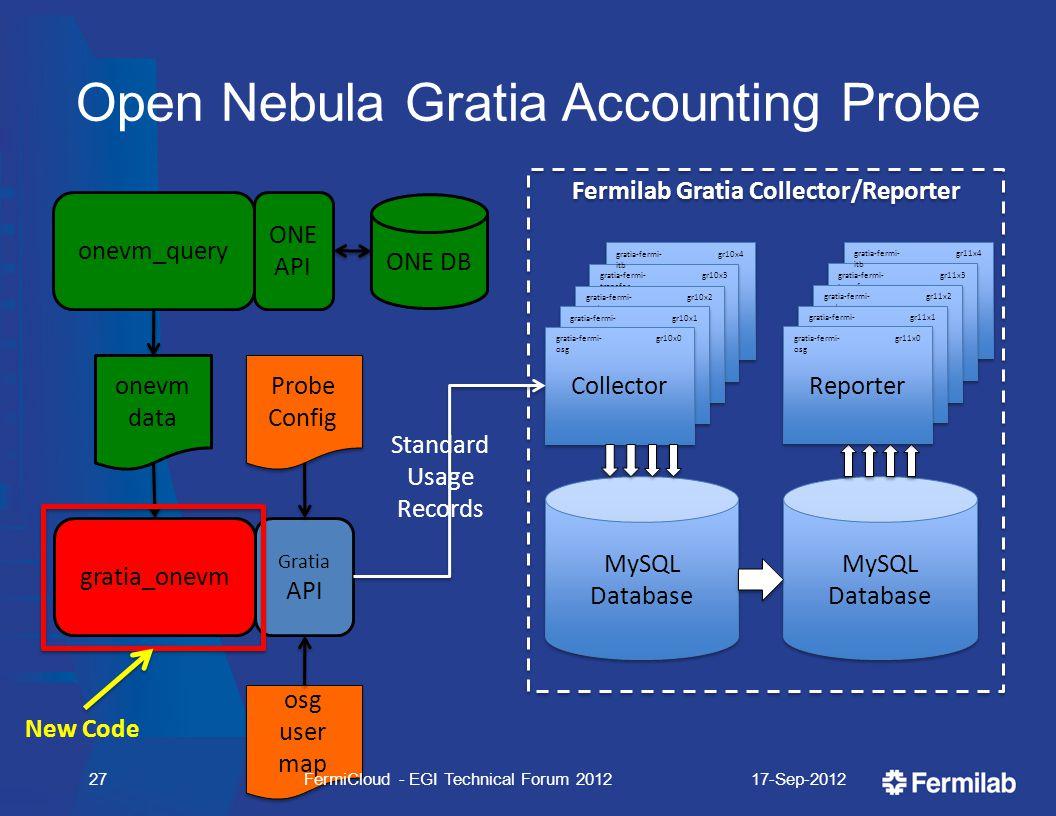 Open Nebula Gratia Accounting Probe Fermilab Gratia Collector/Reporter MySQL Database Collector gratia-fermi- transfer gr10x3 gratia-fermi- itb gr10x4