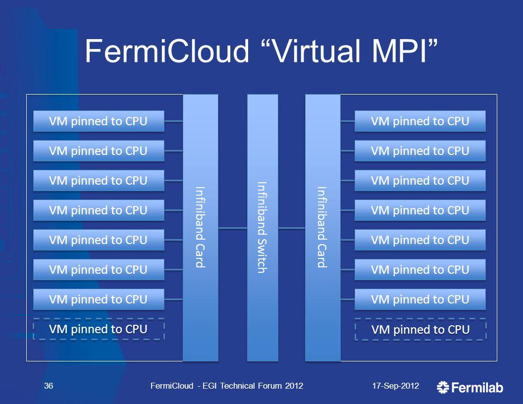"FermiCloud ""Virtual MPI"" 17-Sep-2012FermiCloud - EGI Technical Forum 201236 Infiniband Switch Infiniband Card VM pinned to CPU Infiniband Card VM pinn"