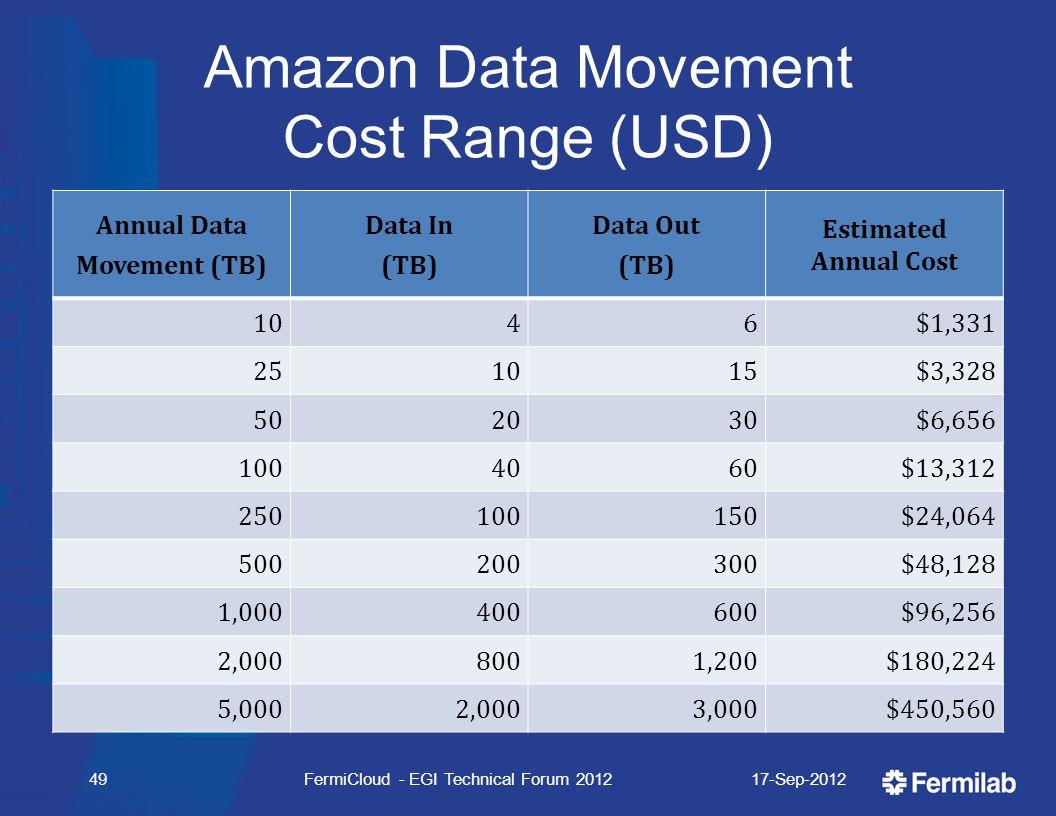 Amazon Data Movement Cost Range (USD) Annual Data Movement (TB) Data In (TB) Data Out (TB) Estimated Annual Cost 1046$1,331 251015$3,328 502030$6,656