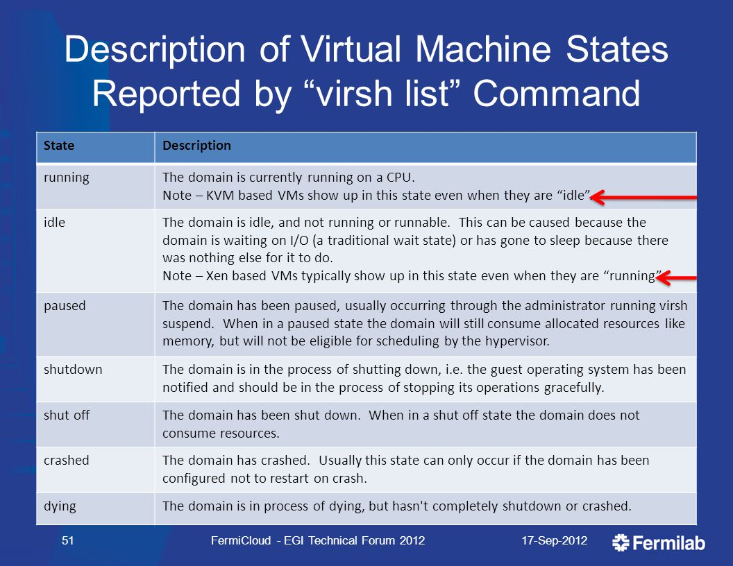 Description of Virtual Machine States Reported by virsh list Command StateDescription runningThe domain is currently running on a CPU.