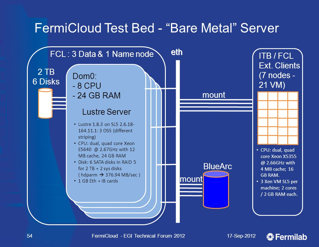 FermiCloud Test Bed - Bare Metal Server 2 TB 6 Disks eth FCL : 3 Data & 1 Name node Dom0: - 8 CPU - 24 GB RAM Lustre Server Lustre 1.8.3 on SL5 2.6.18- 164.11.1: 3 OSS (different striping) CPU: dual, quad core Xeon E5640 @ 2.67GHz with 12 MB cache, 24 GB RAM Disk: 6 SATA disks in RAID 5 for 2 TB + 2 sys disks ( hdparm  376.94 MB/sec ) 1 GB Eth + IB cards 17-Sep-2012FermiCloud - EGI Technical Forum 201254 eth mount BlueArc mount ITB / FCL Ext.