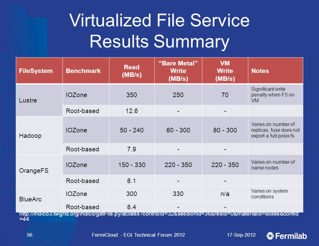 Virtualized File Service Results Summary See ISGC talk for the details - http://indico3.twgrid.org/indico/getFile.py/access?contribId=32&sessionId=36&resId=0&materialId=slides&confId =44 FileSystemBenchmark Read (MB/s) Bare Metal Write (MB/s) VM Write (MB/s) Notes Lustre IOZone35025070 Significant write penalty when FS on VM Root-based12.6-- Hadoop IOZone50 - 24080 - 300 Varies on number of replicas, fuse does not export a full posix fs.