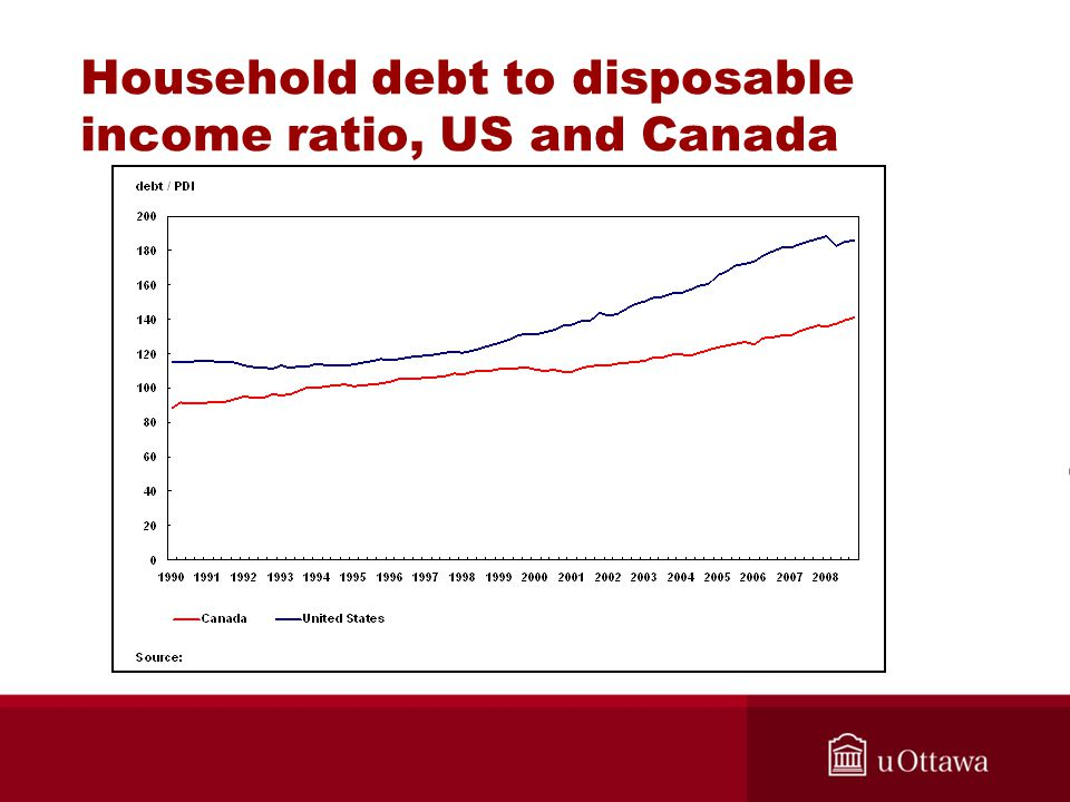 Household debt to disposable income ratio, US and Canada