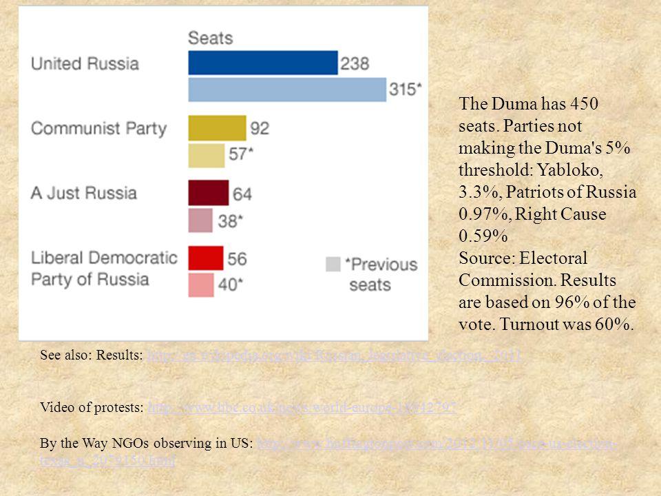 The Duma has 450 seats.