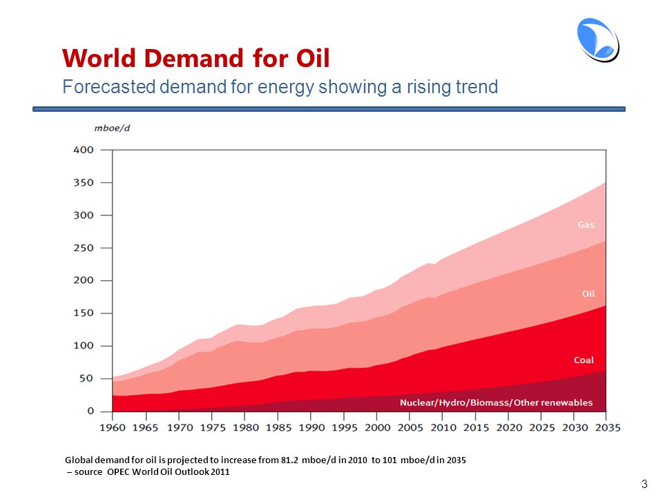 Forecasted demand for energy showing a rising trend 3 Global demand for oil is projected to increase from 81.2 mboe/d in 2010 to 101 mboe/d in 2035 – source OPEC World Oil Outlook 2011 World Demand for Oil