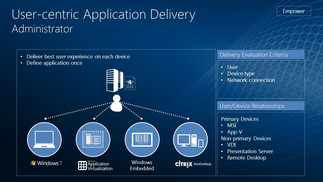 User-centric Application Delivery Administrator Empower Delivery Evaluation Criteria User Device type Network connection User/Device Relationships Pri